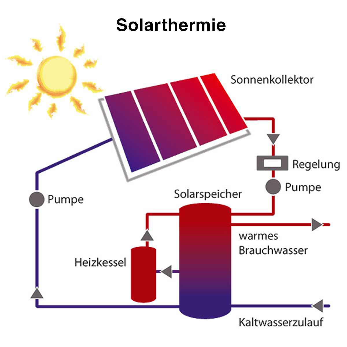 Funktionsweise der Solarthermie